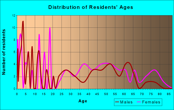 Helen, Georgia Age and Sex of Residents