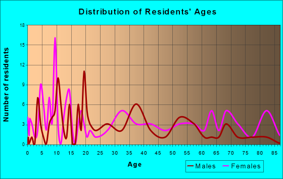 Lake Park, Georgia Age and Sex of Residents