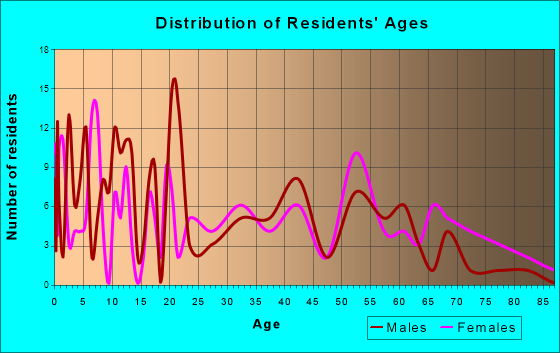 Lenox, Georgia Age and Sex of Residents