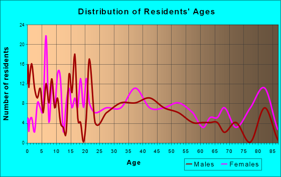 Lumber City, Georgia Age and Sex of Residents