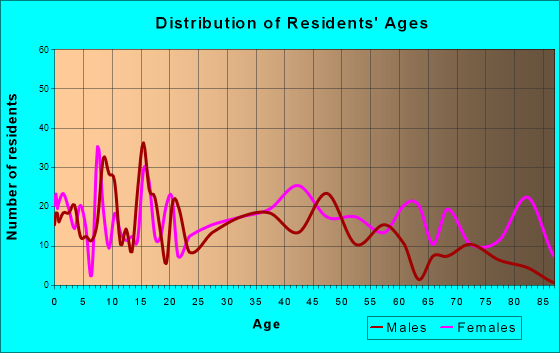 McRae, Georgia Age and Sex of Residents