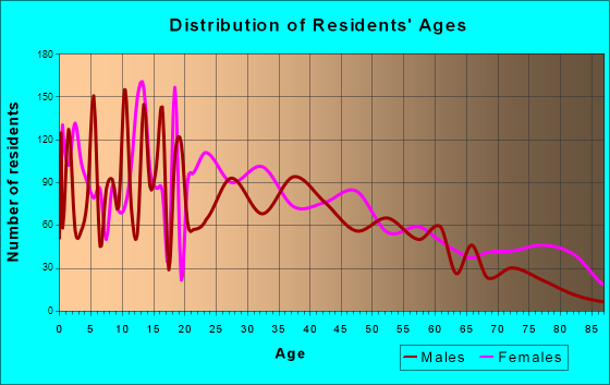Monroe, Georgia Age and Sex of Residents