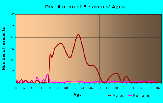 Morgan, Georgia Age and Sex of Residents