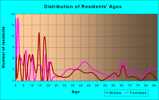 Pineview, Georgia Age and Sex of Residents