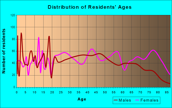 Tuscumbia, Alabama Age and Sex of Residents