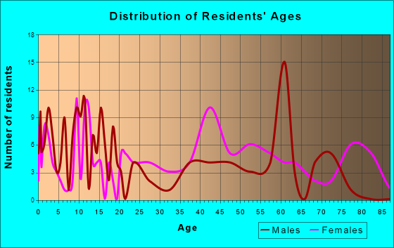 Roberta, Georgia Age and Sex of Residents