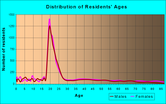 Statesboro, Georgia Age and Sex of Residents