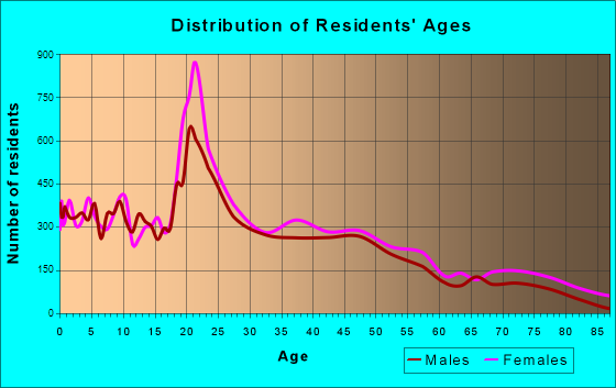 Valdosta, Georgia Age and Sex of Residents