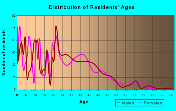 Walthourville, Georgia Age and Sex of Residents
