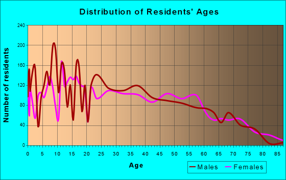 Ewa Beach, Hawaii Age and Sex of Residents
