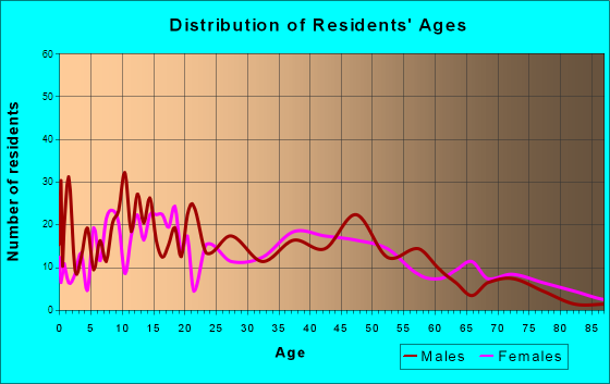 Haleiwa, Hawaii Age and Sex of Residents