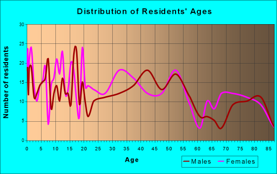 Honokaa, Hawaii Age and Sex of Residents