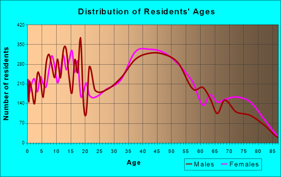 Kailua, Hawaii Age and Sex of Residents