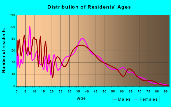 Makakilo City, Hawaii Age and Sex of Residents