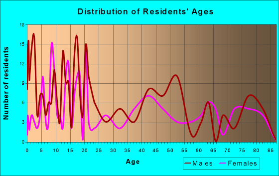 Pahoa, Hawaii Age and Sex of Residents