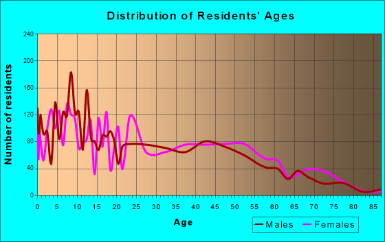 Waianae, Hawaii Age and Sex of Residents