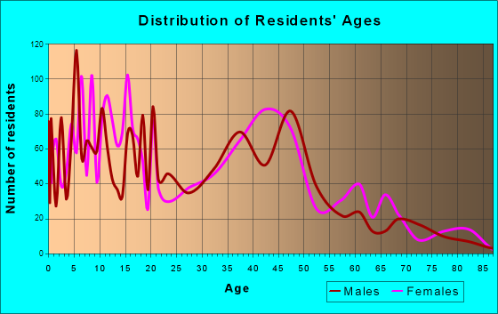 Waihee-Waiehu, Hawaii Age and Sex of Residents