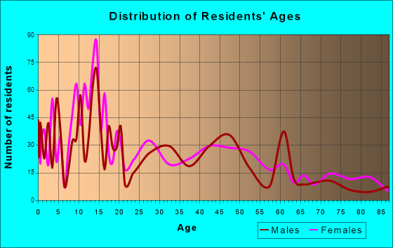 American Falls, Idaho Age and Sex of Residents