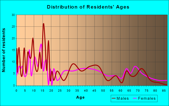 Ashton, Idaho Age and Sex of Residents