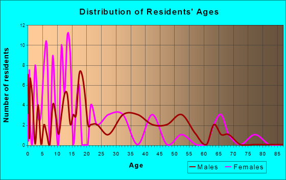 Declo, Idaho Age and Sex of Residents