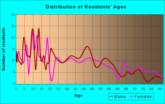 Filer, Idaho Age and Sex of Residents