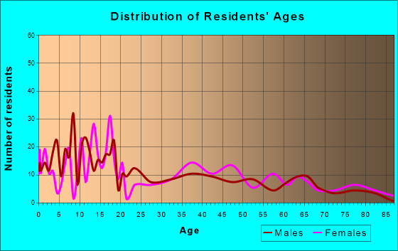 Glenns Ferry, Idaho Age and Sex of Residents