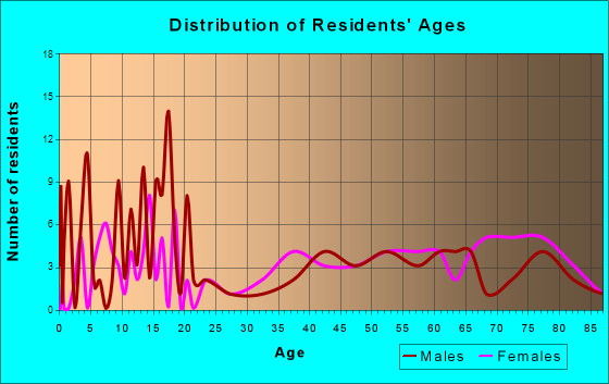 Hagerman, Idaho Age and Sex of Residents