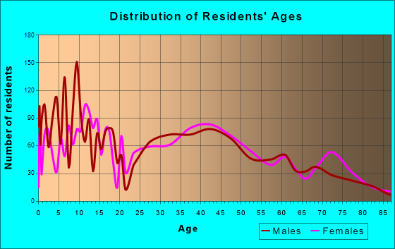 Hayden, Idaho Age and Sex of Residents