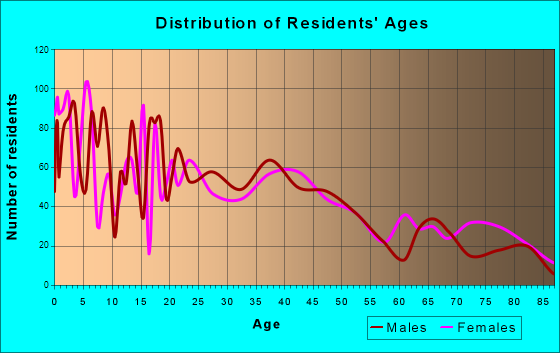 Jerome, Idaho Age and Sex of Residents