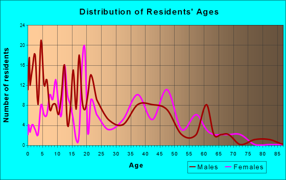Ucon, Idaho Age and Sex of Residents
