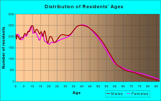 Anchorage, Alaska Age and Sex of Residents