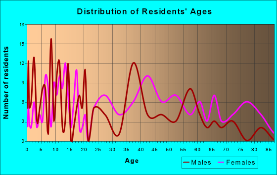 Brantley, Alabama Age and Sex of Residents