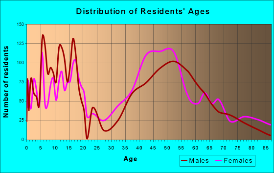 Burr Ridge, Illinois Age and Sex of Residents