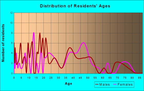 Carlock, Illinois Age and Sex of Residents
