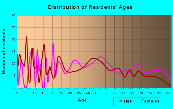 Caseyville, Illinois Age and Sex of Residents