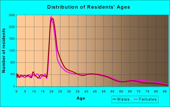 Champaign, Illinois Age and Sex of Residents