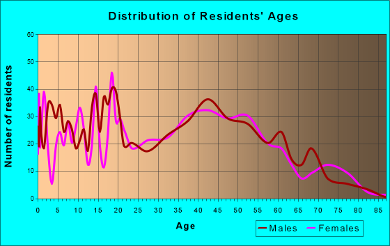 Coal Valley, Illinois Age and Sex of Residents