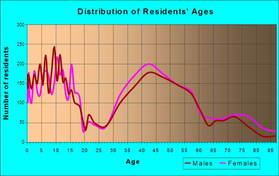 Deerfield, Illinois Age and Sex of Residents