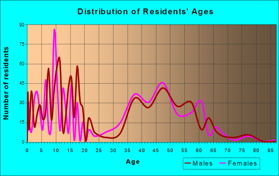 Deer Park, Illinois Age and Sex of Residents