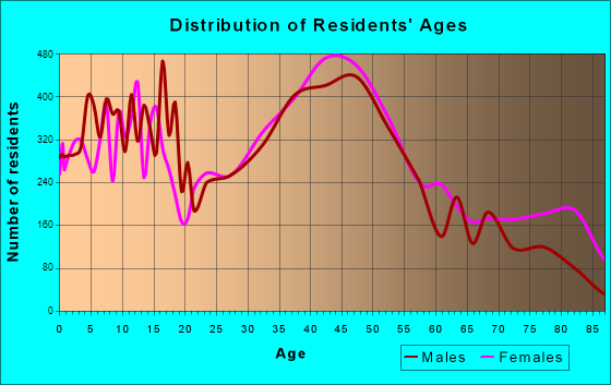 Downers Grove, Illinois Age and Sex of Residents