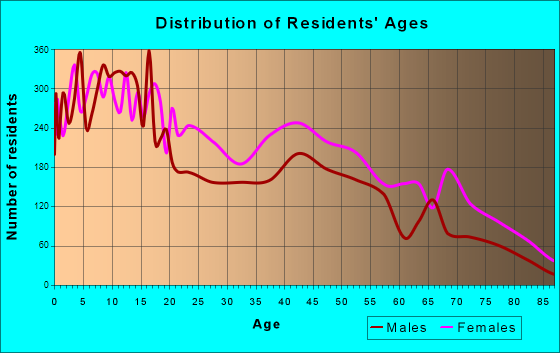 East St. Louis, Illinois Age and Sex of Residents