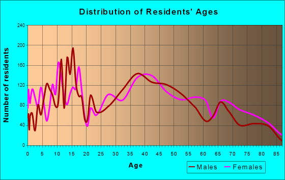 Fairview Heights, Illinois Age and Sex of Residents