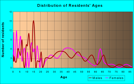 Franklin, Illinois Age and Sex of Residents