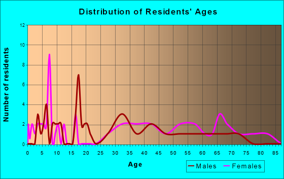 Gladstone, Illinois Age and Sex of Residents
