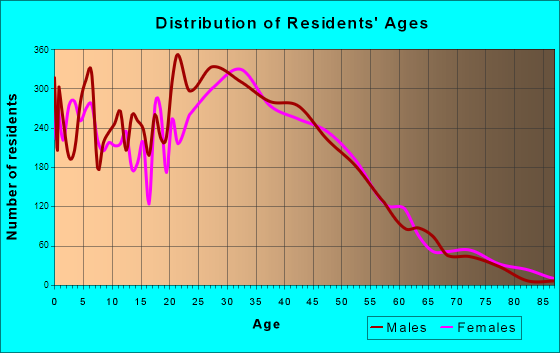 Glendale Heights, Illinois Age and Sex of Residents