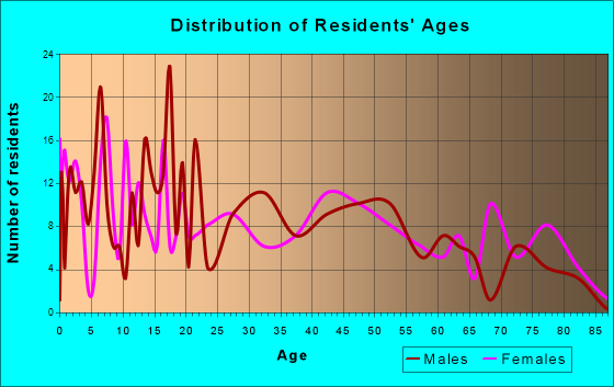 Gridley, Illinois Age and Sex of Residents