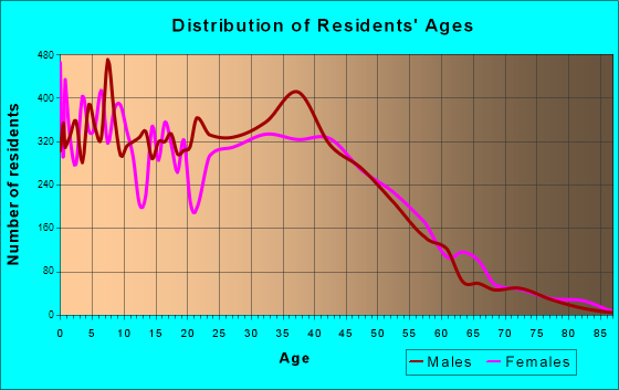 Hanover Park, Illinois Age and Sex of Residents