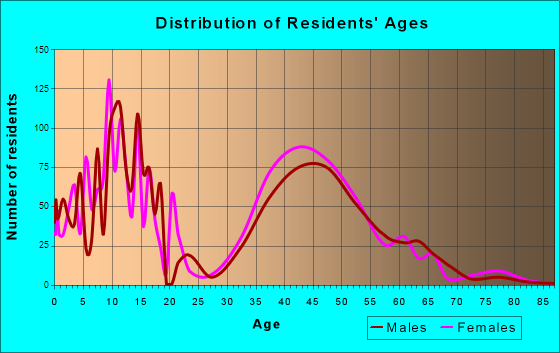 Hawthorn Woods, Illinois Age and Sex of Residents