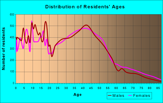 Hoffman Estates, Illinois Age and Sex of Residents