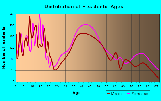 Homewood, Illinois Age and Sex of Residents